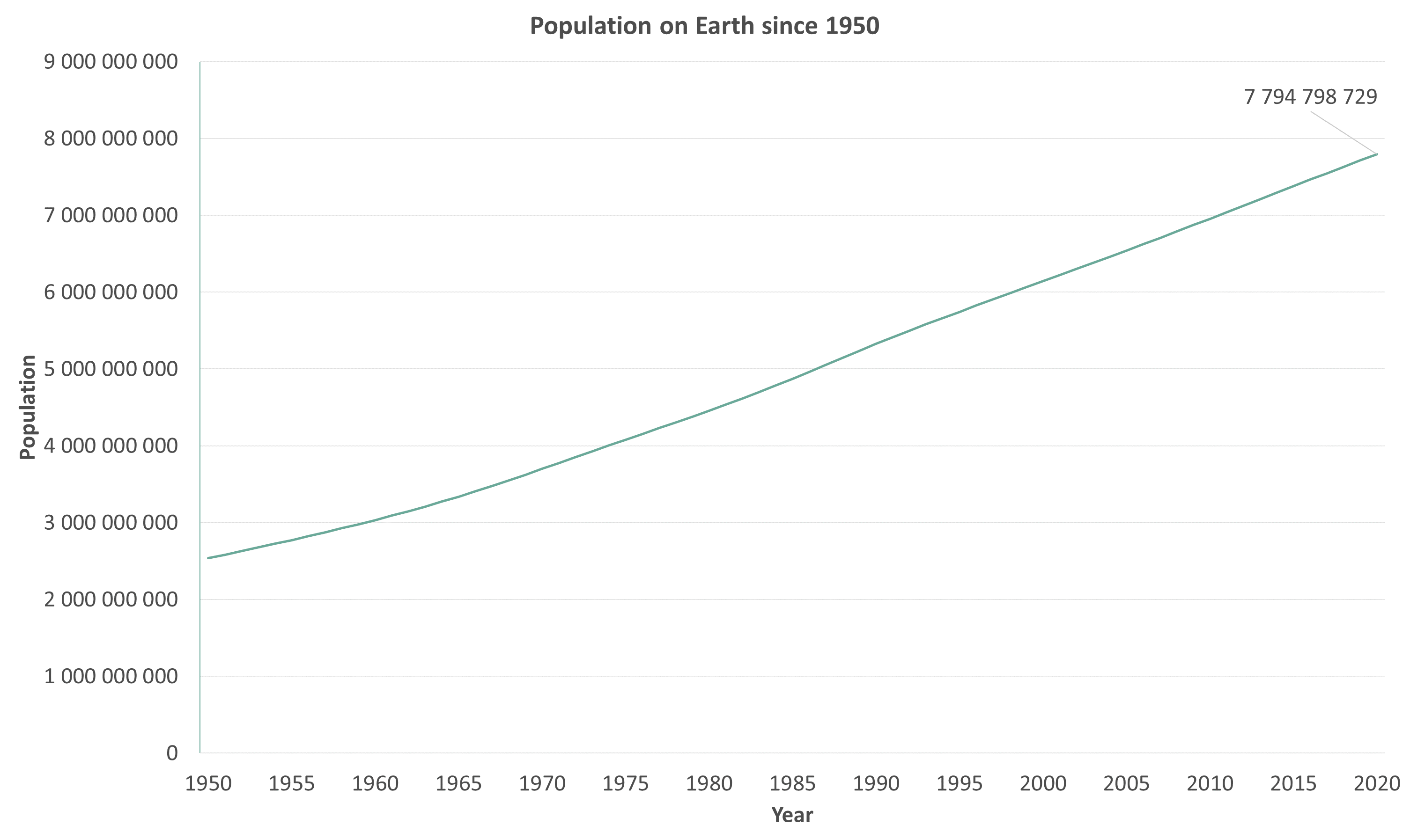 Graphic showing that population on earth grew to 7.794.798.729 on 2020